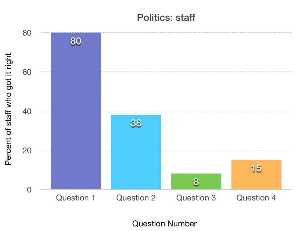 politics staff