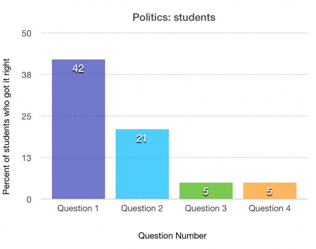 Student responses.
