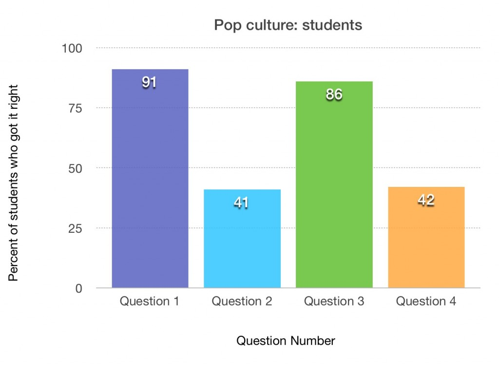 pop students